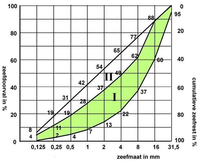 Ontwerpgebieden voor een toeslagmateriaal met maximale korrel 32 mm  (Klik voor               vergroting)