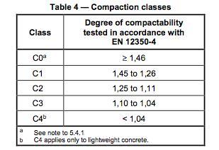 Consistentieklassen volgens NEN-EN 12350-4