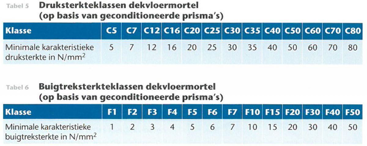 Druk- en buigtreksterkteklassen dekvloermortel (bron: Betoniek 15/7, Als gegoten)