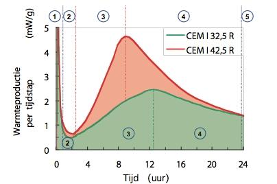 Voorbeeld van het mogelijk verloop van de warmteontwikkeling. De werkelijke warmteontwikkeling                        is sterk afhankelijk van het gebruikte cement en de samenstelling van het                        beton