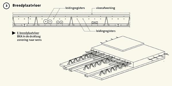 Breedplaatvloer