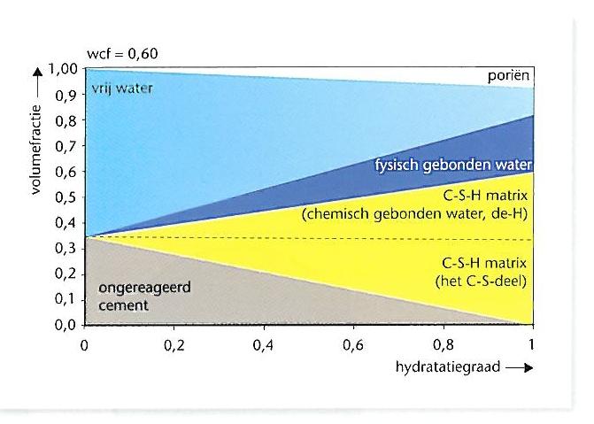 Fysisch gebonden water