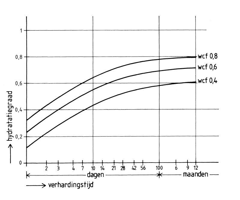 Hydratatiegraad als functie van verhardingstijd en de wcf voor CEM I 32,5 R