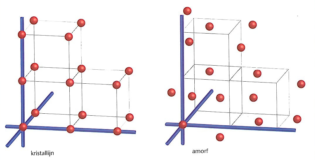 kristallijn vs amorf