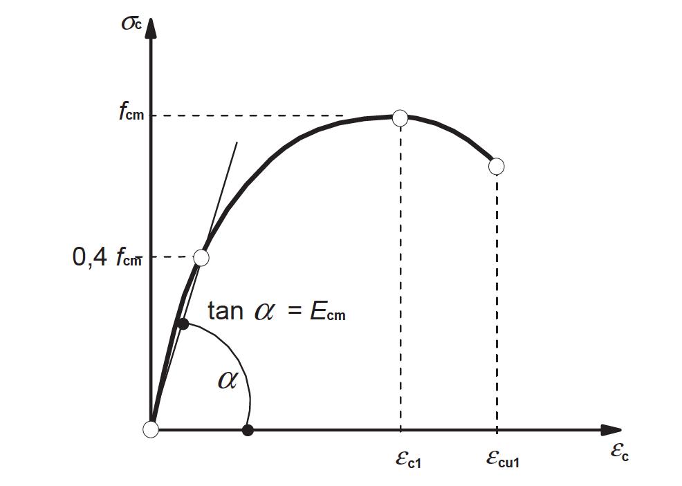 Figuur 1: Schematische weergave van de spanning-rekrelatie voor de constructieve              berekening (het gebruik van 0,4fcmvoor de definitie van Ecm is een benadering)