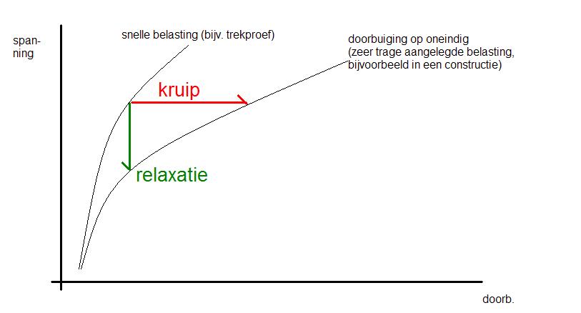 Kruip vs. relaxatie  bron: http://commons.wikimedia.org