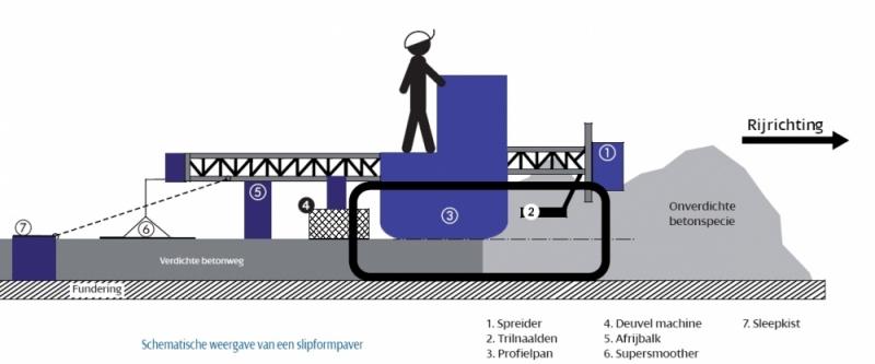 Schematische weergave van een slipformpaver (klik voor vergroting)