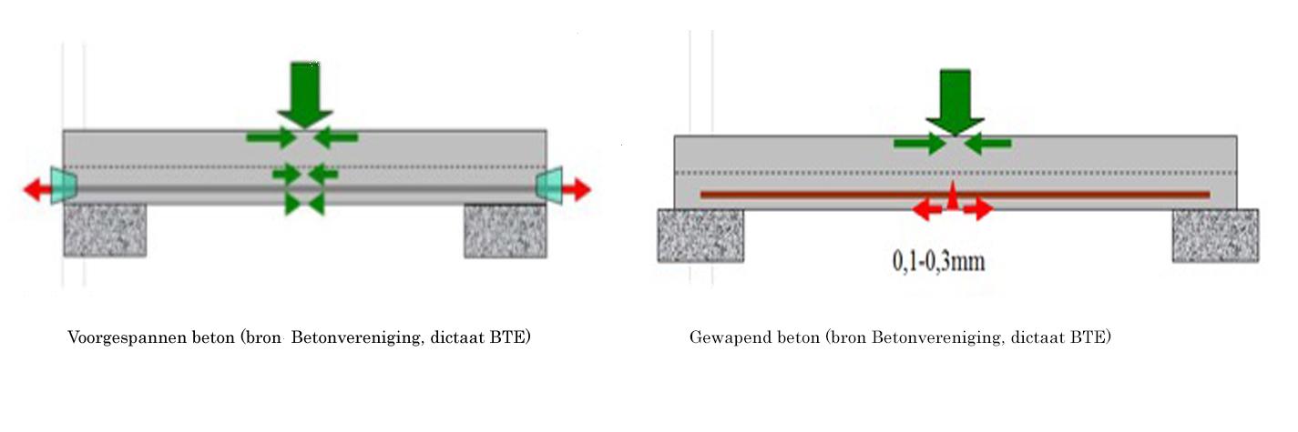 Voorgespannen vs Gewapend beton  (klik voor vergroting)