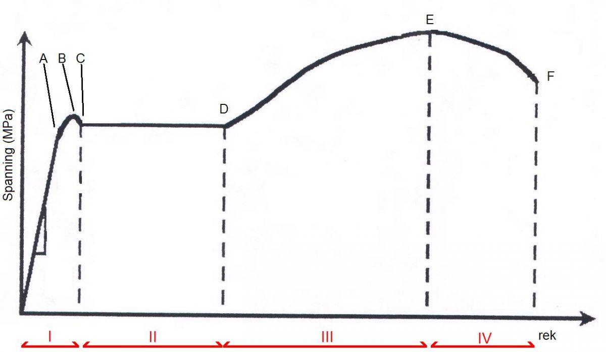 Spanning-rekdiagram betonstaal
