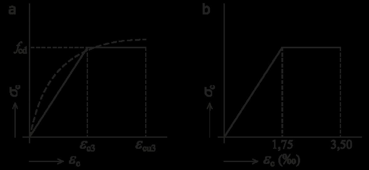 Exact en vereenvoudigd spanning-rekdiagram voor beton, inclusief kruip