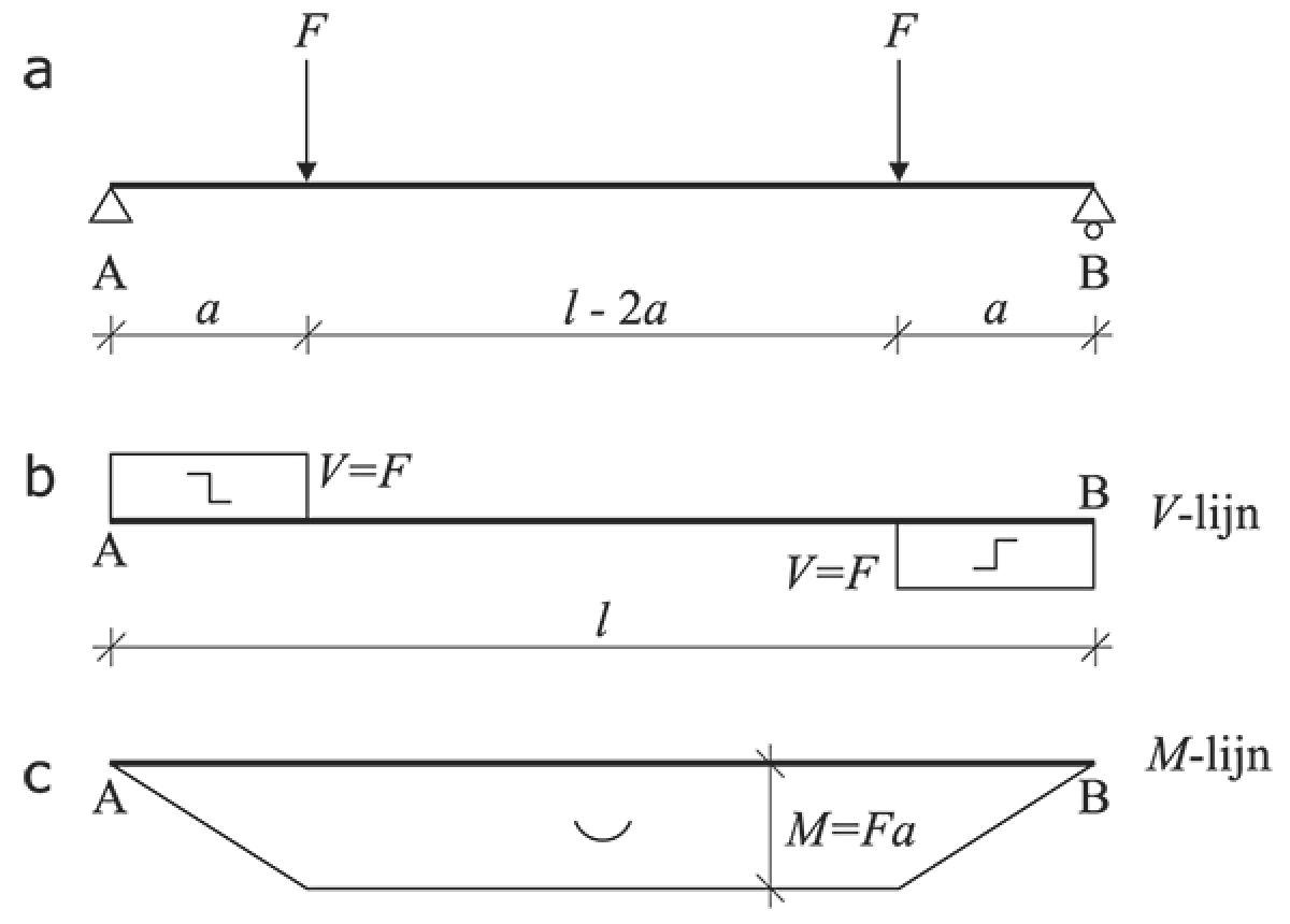 Op buiging belaste balk  a) belastingsschema b) dwarskrachtenlijn  c) momentenlijn