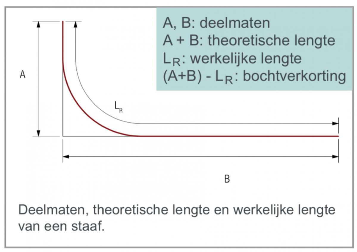 Deelmaten, theoretische lengte en werkelijke lengte van een staaf