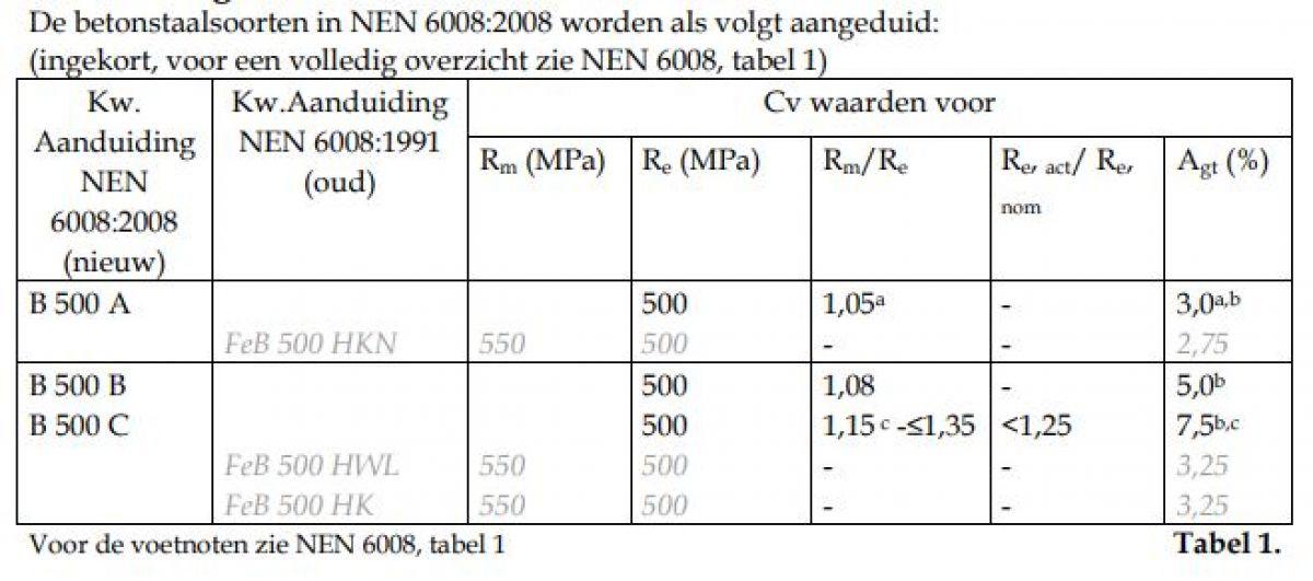 Tabel Betonstaalsoorten (bron: BRL 0501)  (klik voor vergroting)