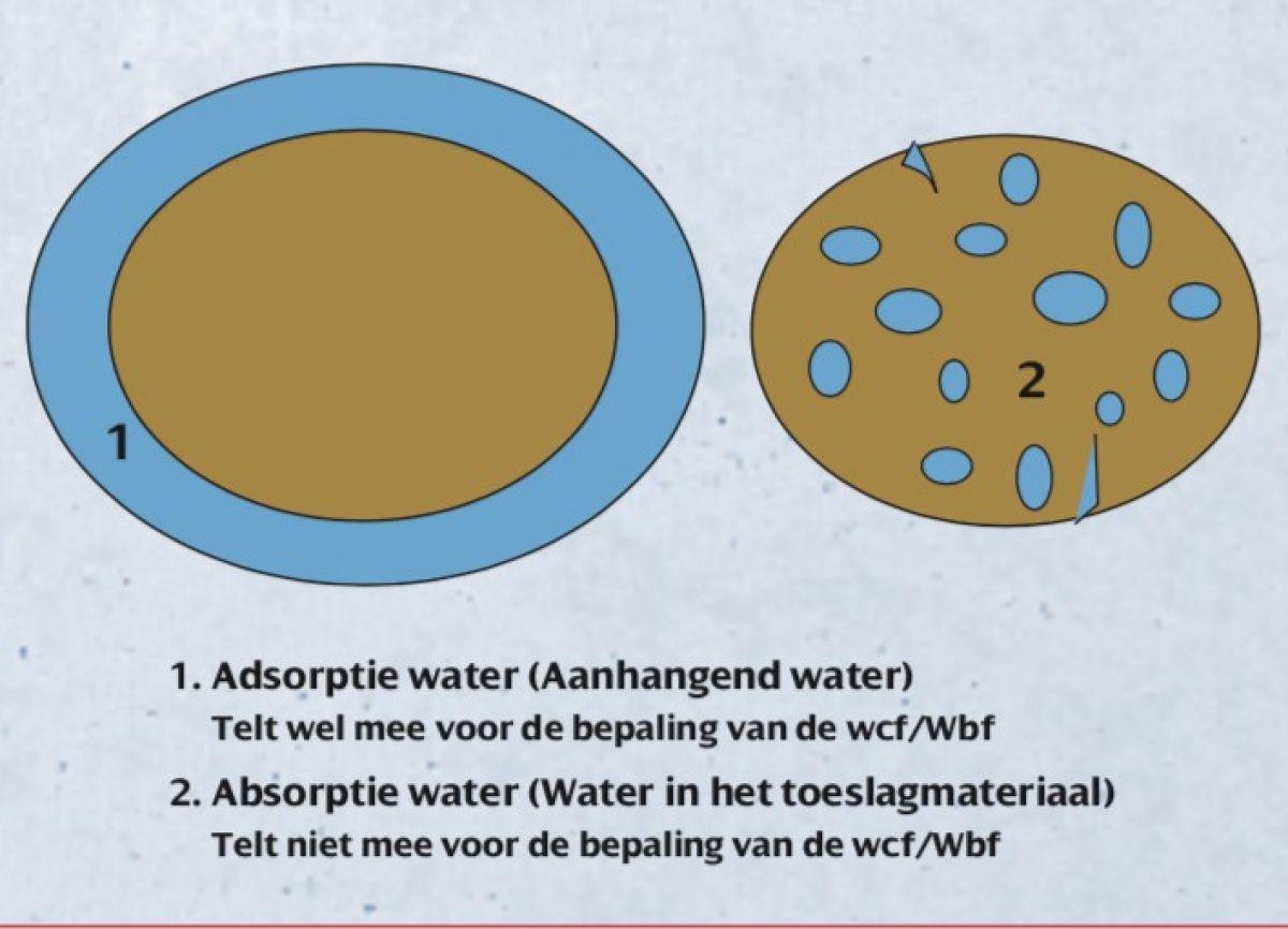Adsorptie- vs Absorptiewater