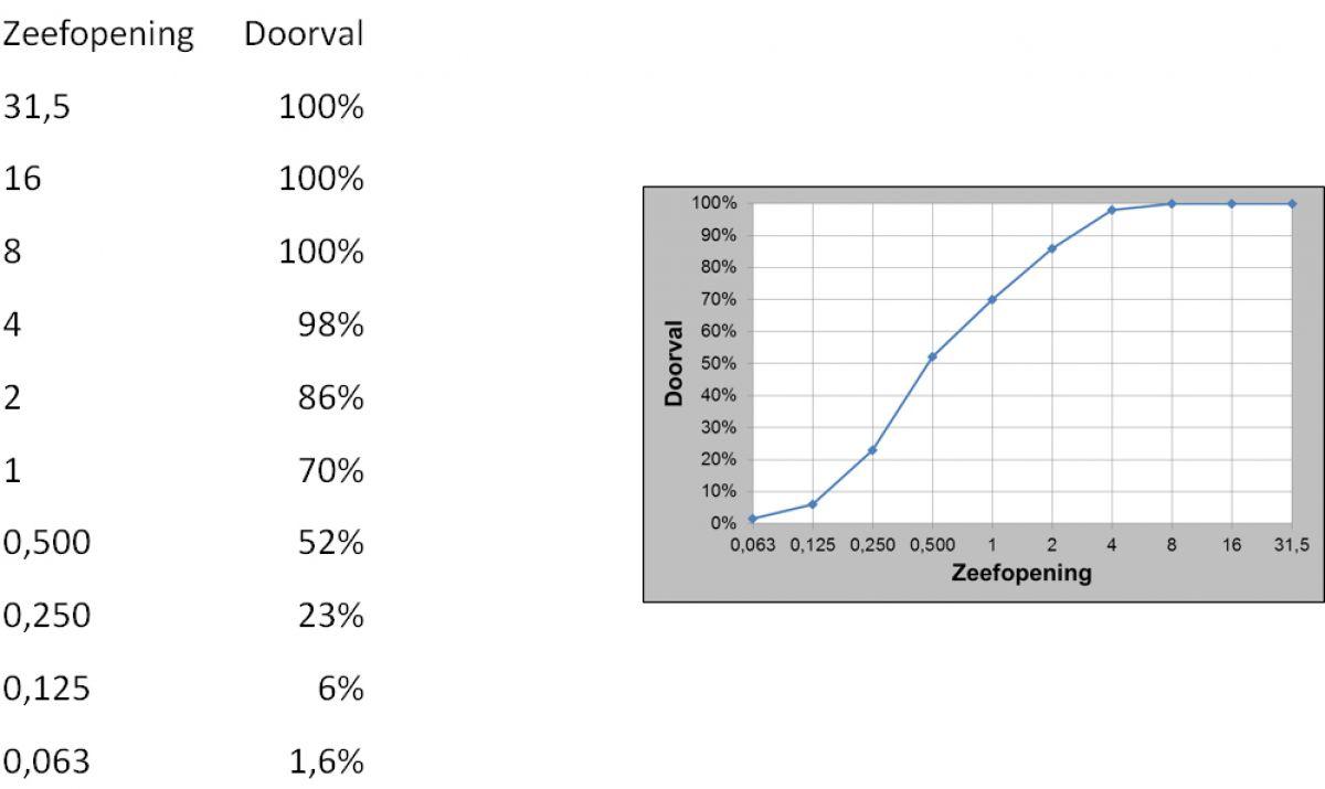 Zeefdiagram