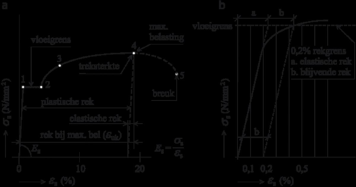 Spanning-rekdiagram van warmgewalst (a) en koudvervormd (b) betonstaal