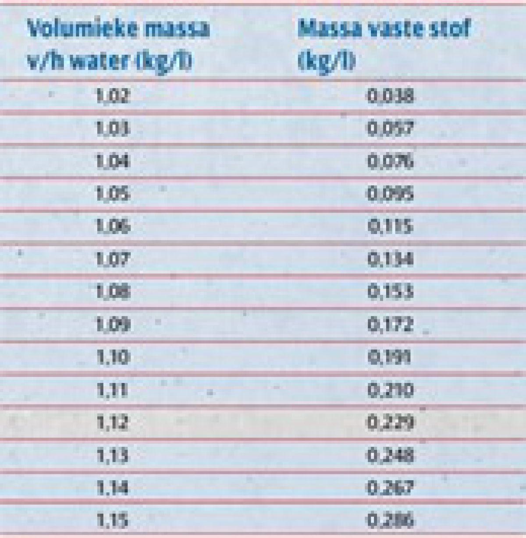 hoeveelheid vaste stof in kilogram per liter