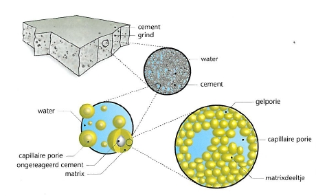 Cementgel