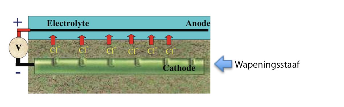 Chloride-extractie (klik voor vergroting)